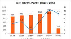 2018年1-3月中国塑料制品出口数据分析:出口量增长10.5%(附图表)