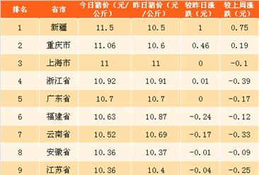 2018年4月25日全国各省市生猪价格排行榜(附全榜单)