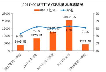 2018年一季度广西经济运行情况分析:GDP同比增长7.1%(附图表)
