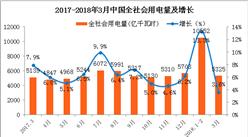2018年一季度全社会用电量分析:同比增长9.8%(图)