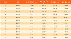 2018年一季度中国各省市家用电冰箱产量排行榜