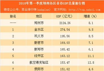 2018年第一季度郑州各区县市GDP排行榜:新密等6地增速下滑(附榜单)