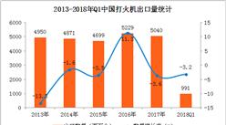 中国打火机出口数据统计:2018Q1出口量同比下降3.2%(附图表)