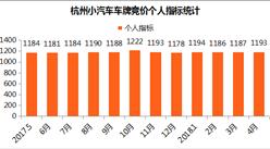 2018年4月杭州小汽车车牌竞价数据分析:个人竞拍价再次下滑(图表)