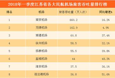 2018Q1江苏省八大民航机场旅客量排行榜:南京机场旅客量第一(附榜单)