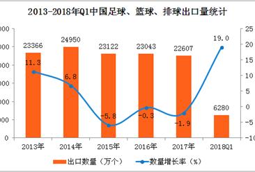 2018年一季度中国球类进口量6280万个  同比增长19%(附图表)