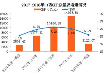 2018年一季度山西经济运行情况分析:GDP同比增长6.2%(附图表)