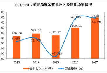 青岛海尔2017全年实现营收1593亿元 同比增长33.79%