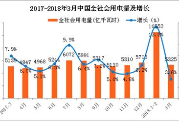 2018年一季度中国电力工业运行情况分析(图表)