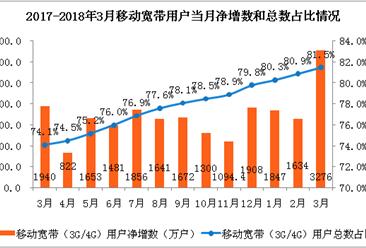2018年1-3月份通信业经济运行情况:电信业务收入完成3288亿元(附图表)