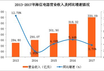 2017年海信电器经营数据分析:全年净利润下滑近五成(图)