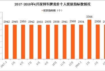 2018年4月深圳市小汽车车牌竞价情况统计分析(附图表)