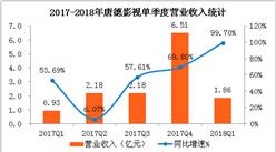 2018年一季度唐德影视经营数据分析:净利润同比增长167.7%(附图表)