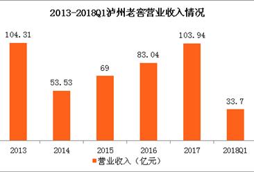 泸州老窖一季度营收同比增长26.2%  创历史新高
