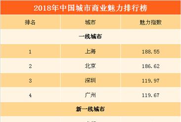 2018年中国城市商业魅力排行榜:深圳超越广州  无锡重返新一线(附榜单)