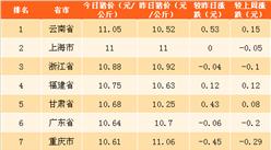 2018年4月26日全国各省市生猪价格排行榜(附全榜单)