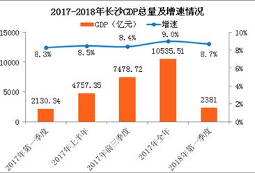 2018年一季度长沙经济运行情况分析:GDP同比增长8.7%(附图表)
