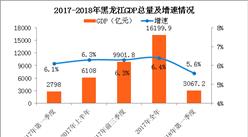 2018年一季度黑龙江经济运行情况分析:GDP同比增长5.6%(附图表)
