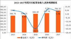 四川長虹2017年實現營收776.32億 同比增長15.57%(圖)
