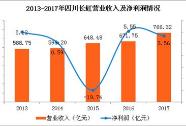 四川长虹2017年实现营收776.32亿 同比增长15.57%(图)