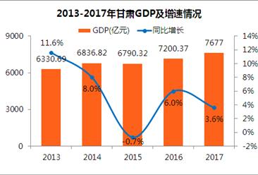 2017年甘肃统计公报:GDP总量7677亿 常住人口增加15.76万(附图表)