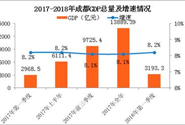2018年一季度成都经济运行情况分析:GDP同比增长8.2%(附图表)