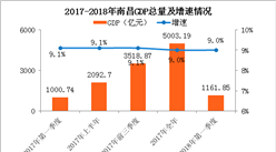 2018年一季度南昌经济运行情况分析:GDP同比增长9%(附图表)