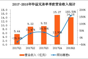 华谊兄弟2018年一季度实现净利润2.59亿 同比增长477.87% (附图表)