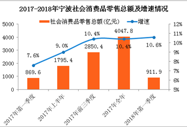 2018年一季度宁波经济运行情况分析:GDP同比增长7.6%(附图表)