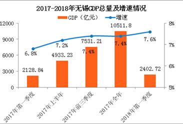 2018年一季度无锡经济运行情况分析:GDP同比增长7.6%(附图表)