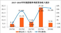 华策影视2018年一季度经营数据分析:净利润同比下滑74.95%(附图表)