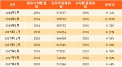 2018年4月深圳小汽车车牌摇号预测:个人中签率将继续下降(图)
