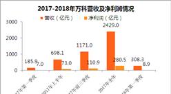 万科2018年一季度经营数据分析:营收308亿 同比增长66%(图)