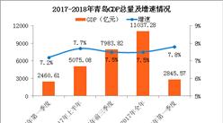 2018年一季度青岛经济运行情况分析:GDP同比增长7.8%(附图表)