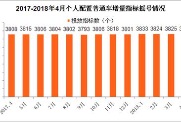 2018年4月天津车牌摇号预测:个人节能汽车摇号中签率延续降势(附查询网)