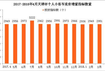 2018年4月天津市小汽车车牌竞价情况统计分析(附图表)