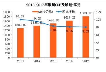 2017年宁夏银川统计公报:GDP总量1803亿 总人口增加3.4万(附图表)
