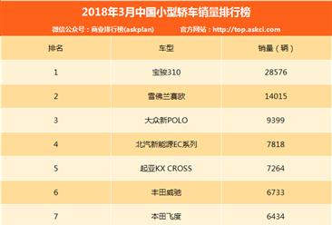 2018年3月小型轿车销量排名:宝骏310第一 销量近3万辆(附排名)