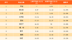 2018年4月最新农产品价格及周成交量数据分析(4.20-4.26)