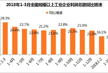 2018年1-3月全国工业企业利润总额同比增长11.6% 环比放缓