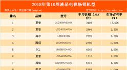 2018年第10周彩电畅销机型排行榜:夏普品牌液晶电视最畅销(附榜单)