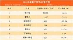 2018年最新支付类APP排行榜出炉:支付宝位列榜首(附榜单)