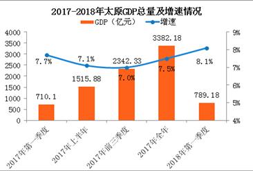 2018年一季度太原经济运行情况分析:GDP总量789亿 同比增长8.1%(附图表)