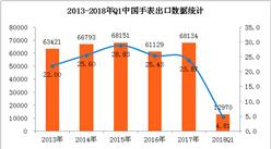 数据看懂中国手表行业出口情况:2018Q1电动手表出口量占比98.59%(图表)
