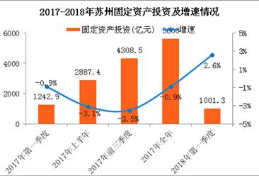 2018年一季度苏州经济运行情况分析:固定资产投资增速仅2.6%(附图表)