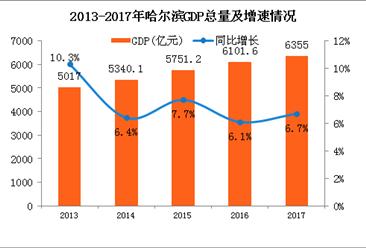 2017年哈尔滨统计公报:GDP总量6355亿 户籍人口减少7.1万(附图表)