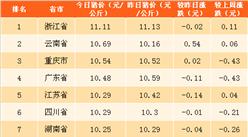 2018年4月27日全国各省市生猪价格排行榜(附全榜单)