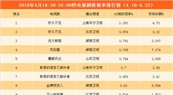 2018年4月電視劇/綜藝一周收視盤點:《奔跑吧》穩居榜首(附榜單)
