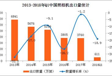 2018年一季度中国照相机出口数据分析:出口量下降18.9%(附图表)