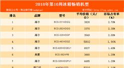 2018年第10周白電暢銷機型排行榜:海爾品牌冰箱強勢霸榜(附榜單)